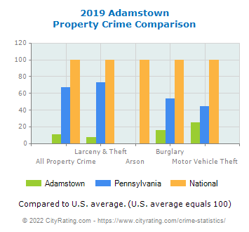 Adamstown Property Crime vs. State and National Comparison