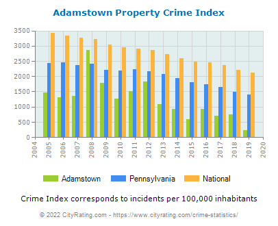 Adamstown Property Crime vs. State and National Per Capita