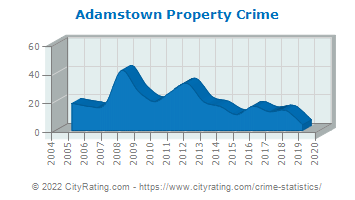 Adamstown Property Crime