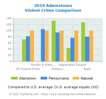 Adamstown Violent Crime vs. State and National Comparison