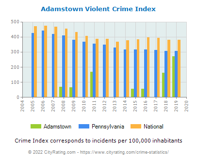 Adamstown Violent Crime vs. State and National Per Capita