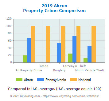 Akron Property Crime vs. State and National Comparison
