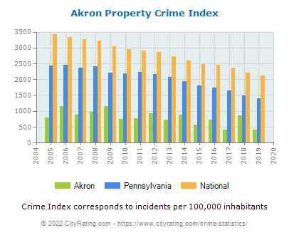 Akron Property Crime vs. State and National Per Capita