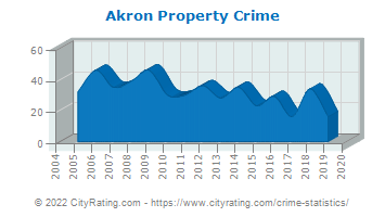 Akron Property Crime
