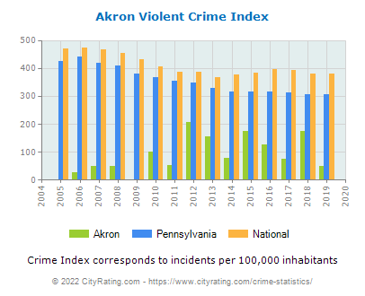 Akron Violent Crime vs. State and National Per Capita