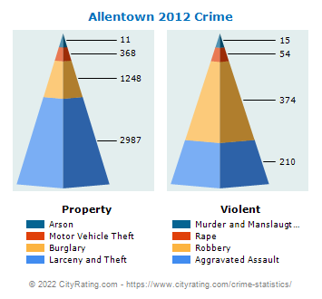 Allentown Crime 2012