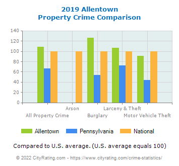 Allentown Property Crime vs. State and National Comparison