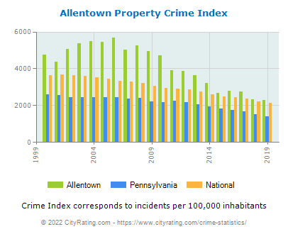 Allentown Property Crime vs. State and National Per Capita
