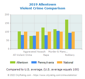 Allentown Violent Crime vs. State and National Comparison