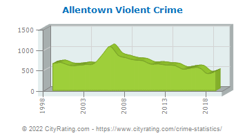 Allentown Violent Crime