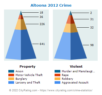 Altoona Crime 2012