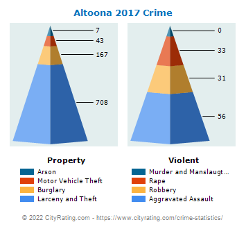 Altoona Crime 2017