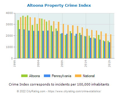 Altoona Property Crime vs. State and National Per Capita