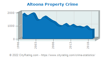 Altoona Property Crime