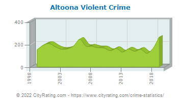 Altoona Violent Crime