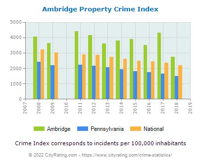 Ambridge Property Crime vs. State and National Per Capita