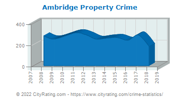 Ambridge Property Crime