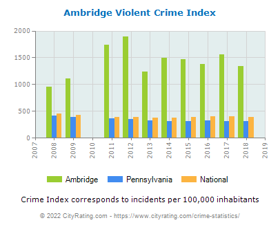 Ambridge Violent Crime vs. State and National Per Capita