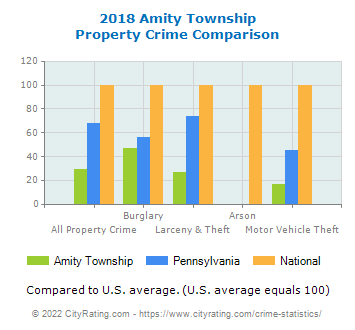 Amity Township Property Crime vs. State and National Comparison