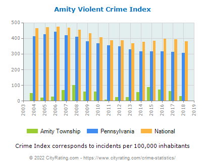 Amity Township Violent Crime vs. State and National Per Capita