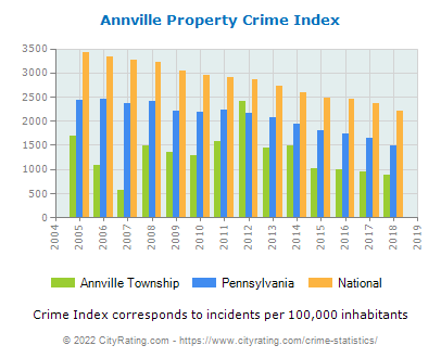 Annville Township Property Crime vs. State and National Per Capita