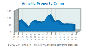 Annville Township Property Crime
