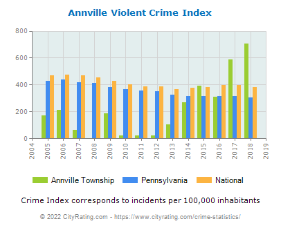 Annville Township Violent Crime vs. State and National Per Capita