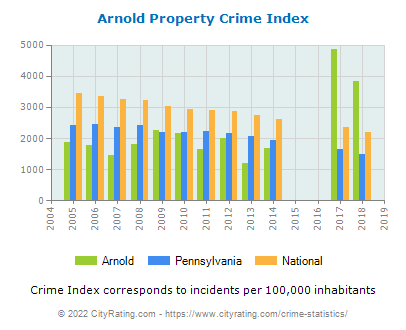 Arnold Property Crime vs. State and National Per Capita