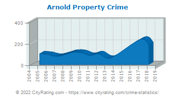 Arnold Property Crime