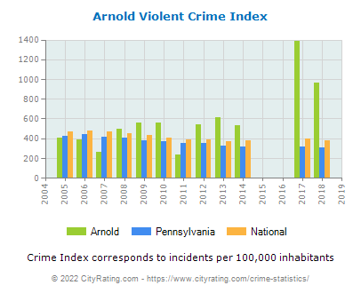 Arnold Violent Crime vs. State and National Per Capita