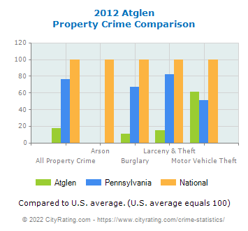 Atglen Property Crime vs. State and National Comparison