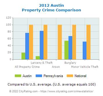 Austin Property Crime vs. State and National Comparison