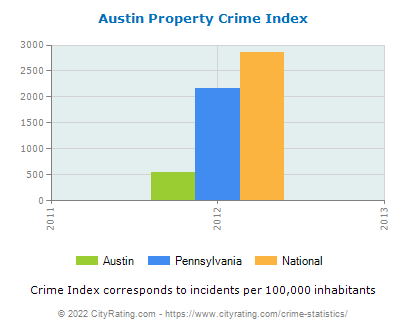 Austin Property Crime vs. State and National Per Capita