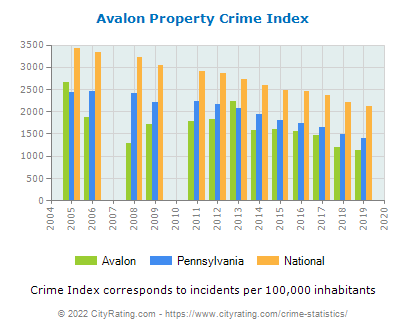 Avalon Property Crime vs. State and National Per Capita