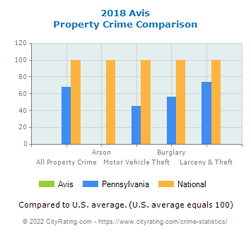 Avis Property Crime vs. State and National Comparison