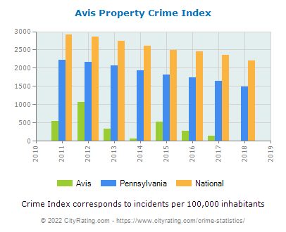 Avis Property Crime vs. State and National Per Capita
