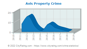 Avis Property Crime