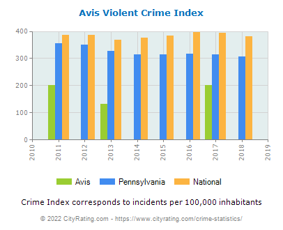 Avis Violent Crime vs. State and National Per Capita