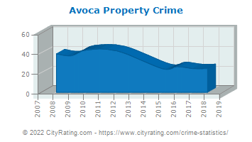 Avoca Property Crime