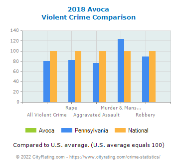 Avoca Violent Crime vs. State and National Comparison