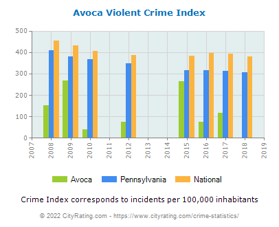 Avoca Violent Crime vs. State and National Per Capita