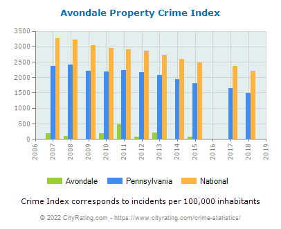 Avondale Property Crime vs. State and National Per Capita