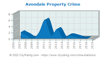 Avondale Property Crime