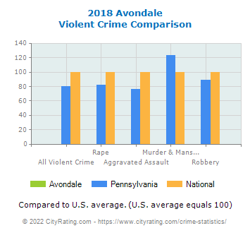 Avondale Violent Crime vs. State and National Comparison