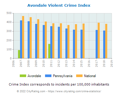 Avondale Violent Crime vs. State and National Per Capita