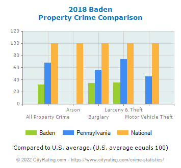 Baden Property Crime vs. State and National Comparison
