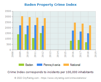 Baden Property Crime vs. State and National Per Capita