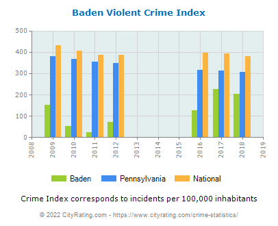 Baden Violent Crime vs. State and National Per Capita