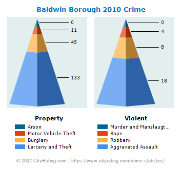 Baldwin Borough Crime 2010