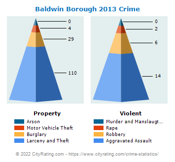 Baldwin Borough Crime 2013